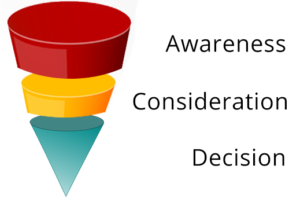 The buyer's Journey displayed as a funnel